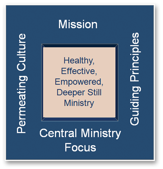 Deeper Still Ministry Philosophy